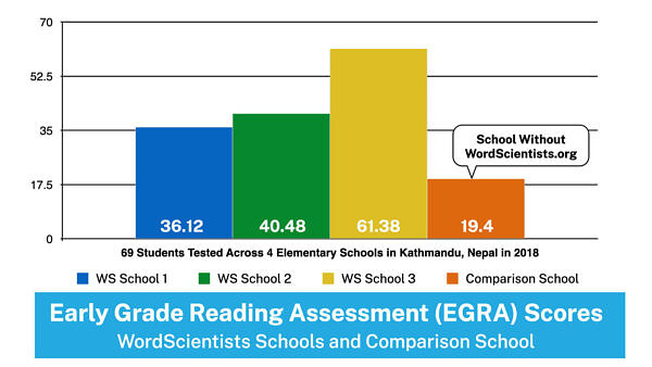 WordScientists Data - Early Grade Reading Assessment (EGRA)