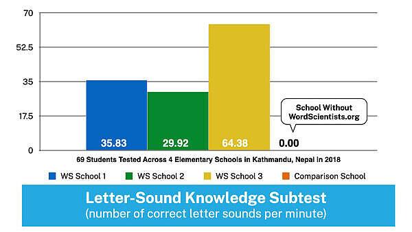 WordScientists Data - Letter Sound Knowledge