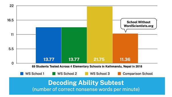 WordScientists Data - Decoding Ability