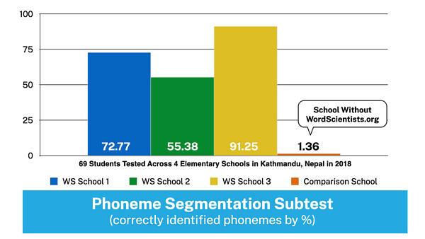 WordScientists Data - Pheome Segmentation