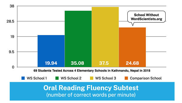 WordScientists Data - Oral Reading Fulenecy