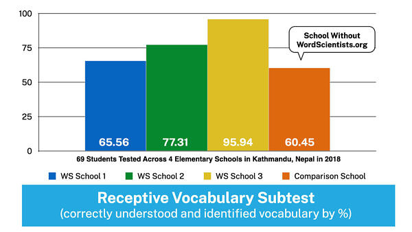 WordScientists Data - Receptive Vocabulary