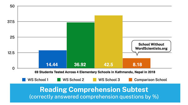 WordScientists Data - Reading Comprehension
