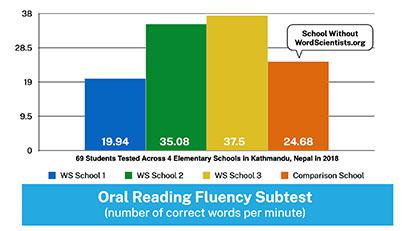 WordScientists Data - Oral Reading Fluency