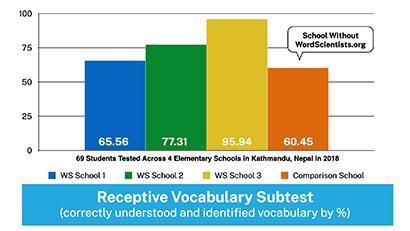 WordScientists Data - Receptive Vocabulary
